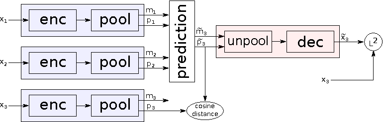 Figure 3 for Learning to Linearize Under Uncertainty