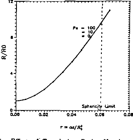 Figure 4 from Transfer con £  3 , 1990 BUBBLE GROWTH IN