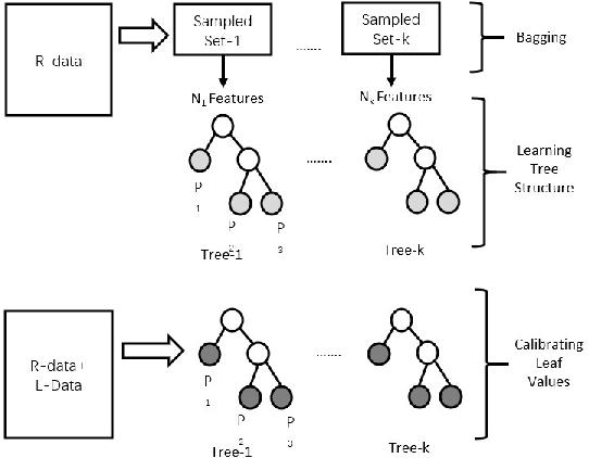 Figure 3 for Causal Transfer Random Forest: Combining Logged Data and Randomized Experiments for Robust Prediction