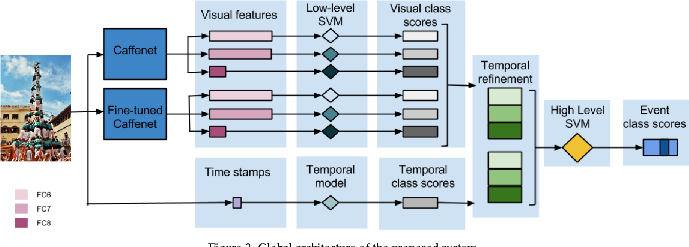 Figure 3 for Cultural Event Recognition with Visual ConvNets and Temporal Models