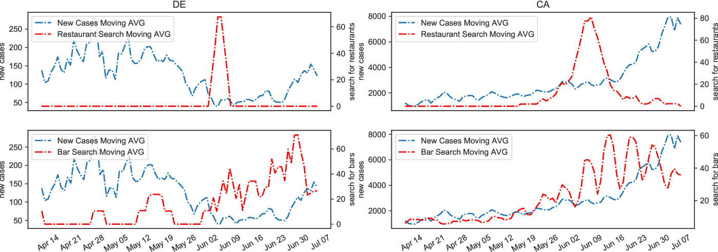 Figure 2 for The Causality Inference of Public Interest in Restaurants and Bars on COVID-19 Daily Cases in the US: A Google Trends Analysis