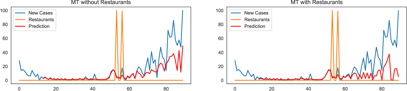 Figure 4 for The Causality Inference of Public Interest in Restaurants and Bars on COVID-19 Daily Cases in the US: A Google Trends Analysis