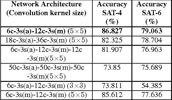 Figure 3 for DeepSat - A Learning framework for Satellite Imagery