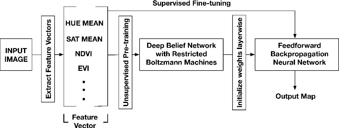 Figure 4 for DeepSat - A Learning framework for Satellite Imagery