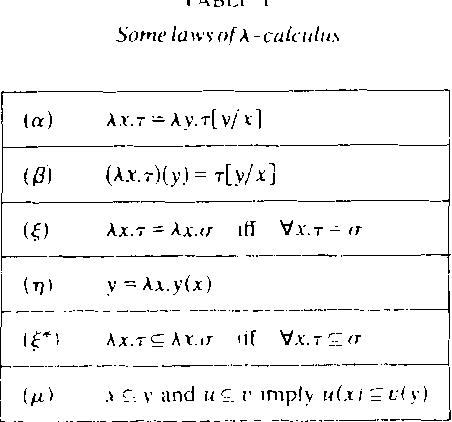 Data Types as Lattices
