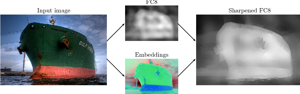 Figure 1 for Learning Dense Convolutional Embeddings for Semantic Segmentation