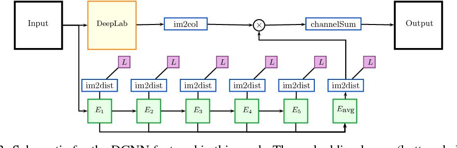 Figure 4 for Learning Dense Convolutional Embeddings for Semantic Segmentation