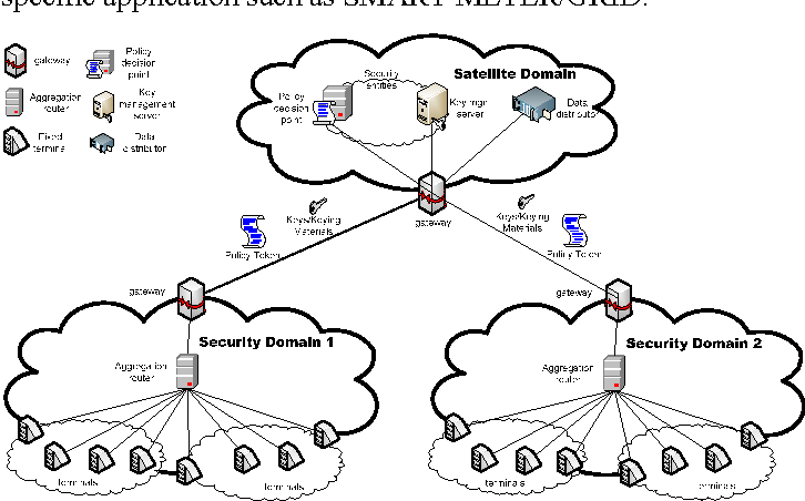 Security architecture for satellite services over