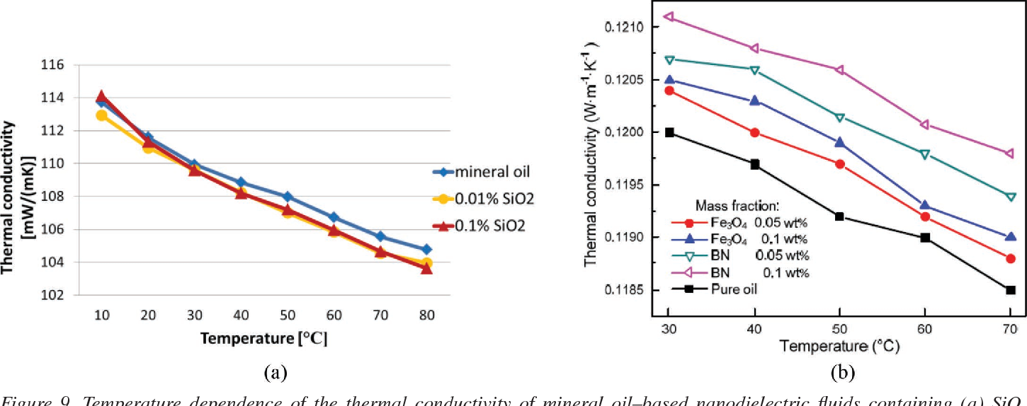 Figure 9. Temperature dependence of the thermal conductivity of mineral oil–based nanodielectric fluids containing (a) SiO2 nanoparticles [78] (concentrations in vol. %) and (b) boron nitride (BN) and Fe3O4 nanoparticles [83] (concentrations in weight %).