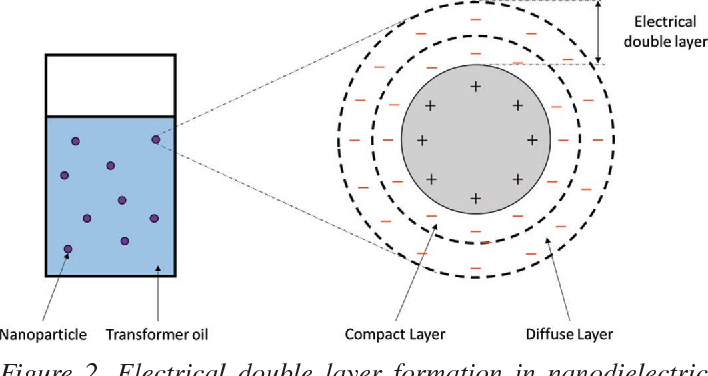 Figure 2. Electrical double layer formation in nanodielectric fluid. Adapted from [29], [34].