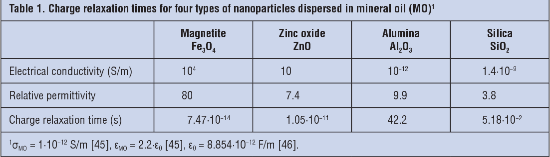 Table 1. Charge relaxation times for four types of nanoparticles dispersed in mineral oil (MO)1