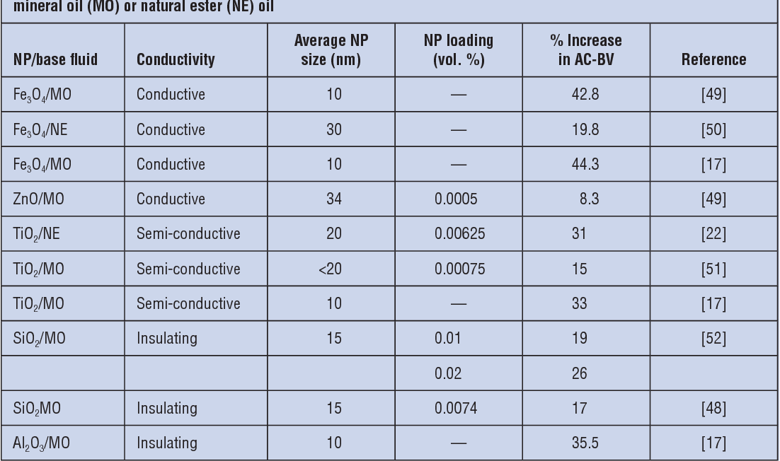 Table 2. Increase in AC breakdown voltage (AC-BV) of nanodielectric fluid containing various nanoparticles (NP) in mineral oil (MO) or natural ester (NE) oil