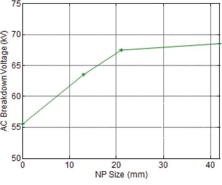 Figure 4. Influence of Fe3O4 nanoparticle (NP) size on the mean AC breakdown voltage of FR3-based nanodielectric fluid [32].