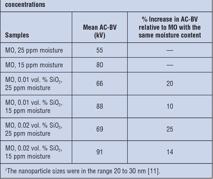 Table 4. AC breakdown voltage (AC-BV) of mineral oil (MO) with two moisture concentrations and two insulating hydrophilic SiO2 nanoparticle1 concentrations