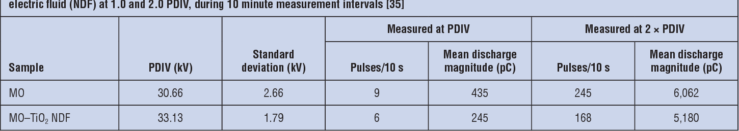 Table 6. Partial discharge (PD) inception voltage (PDIV), PD magnitudes, and numbers of PD pulses measured in mineral oil (MO) and in MO–TiO2 nanodielectric fluid (NDF) at 1.0 and 2.0 PDIV, during 10 minute measurement intervals [35]