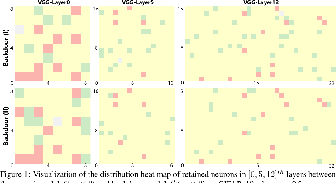 Figure 2 for Backdoor Attacks on Federated Learning with Lottery Ticket Hypothesis