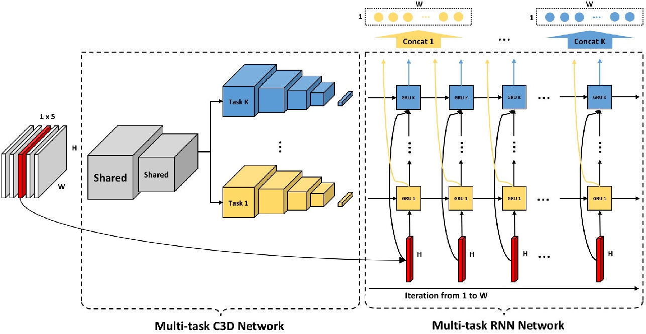 Figure 3 for Multi-Task Spatiotemporal Neural Networks for Structured Surface Reconstruction