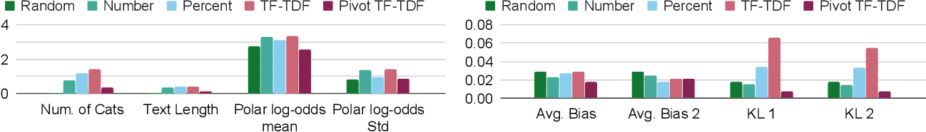 Figure 1 for Controlled Analyses of Social Biases in Wikipedia Bios