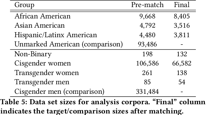 Figure 3 for Controlled Analyses of Social Biases in Wikipedia Bios