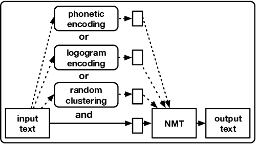 Figure 1 for Diversity by Phonetics and its Application in Neural Machine Translation