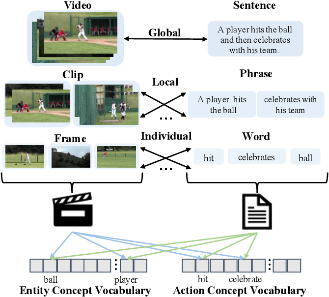 Figure 1 for HANet: Hierarchical Alignment Networks for Video-Text Retrieval