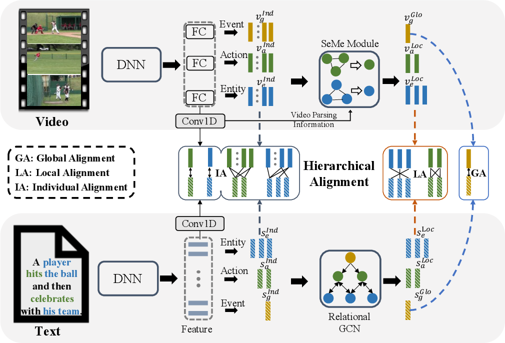 Figure 3 for HANet: Hierarchical Alignment Networks for Video-Text Retrieval