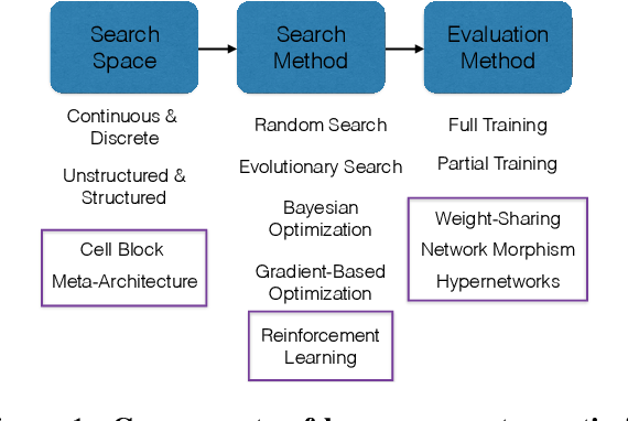 Figure 1 for Random Search and Reproducibility for Neural Architecture Search
