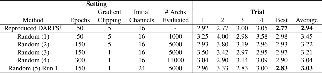 Figure 4 for Random Search and Reproducibility for Neural Architecture Search