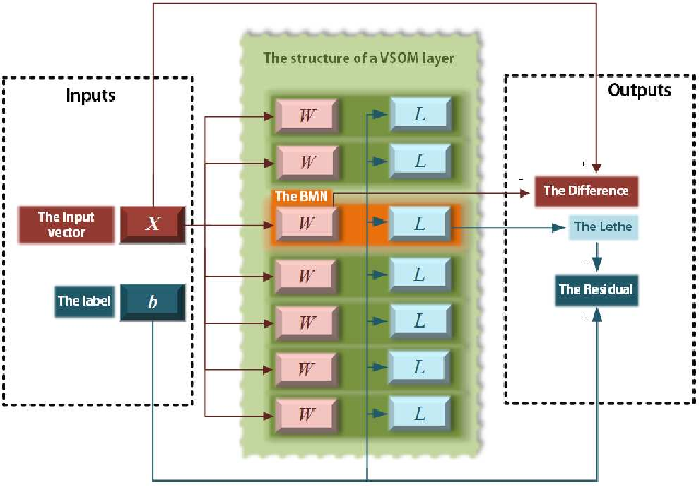 Figure 1 for A SOM-based Gradient-Free Deep Learning Method with Convergence Analysis