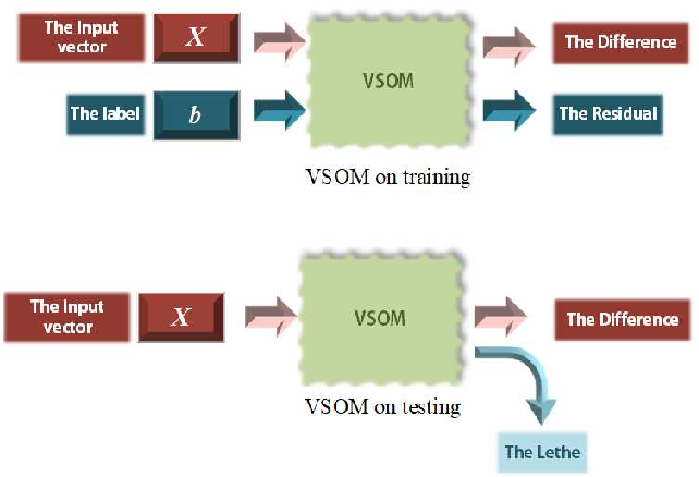 Figure 2 for A SOM-based Gradient-Free Deep Learning Method with Convergence Analysis