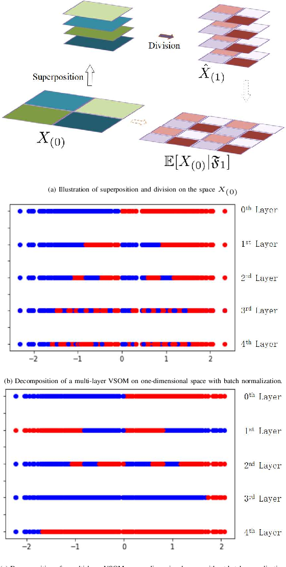 Figure 3 for A SOM-based Gradient-Free Deep Learning Method with Convergence Analysis