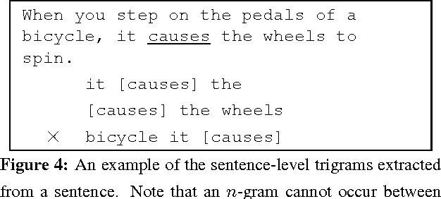Figure 4: An example of the sentence-level trigrams extracted from a sentence. Note that an n-gram cannot occur between two clauses.