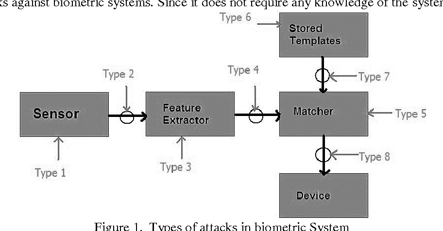 An Intelligent Approach For Anti Spoofing In A Multimodal Biometric