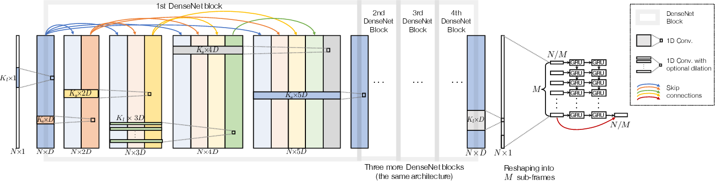 Figure 1 for Efficient Context Aggregation for End-to-End Speech Enhancement Using a Densely Connected Convolutional and Recurrent Network