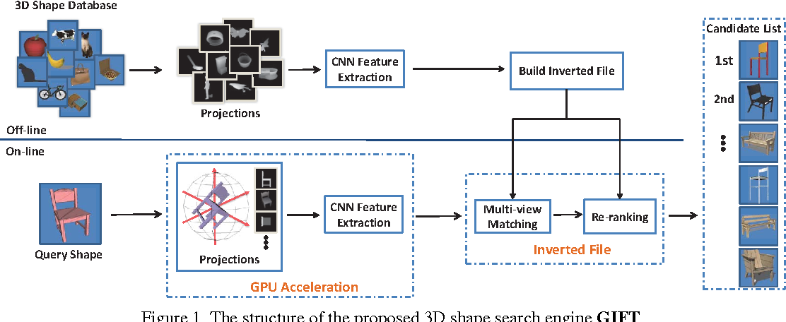 Figure 1 for GIFT: A Real-time and Scalable 3D Shape Search Engine
