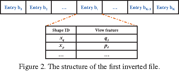 Figure 3 for GIFT: A Real-time and Scalable 3D Shape Search Engine