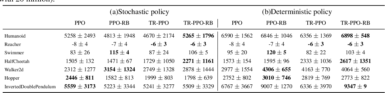 Figure 4 for Truly Proximal Policy Optimization