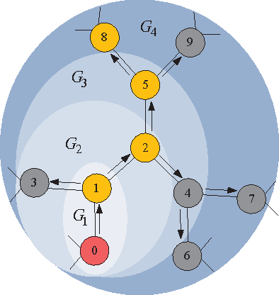 Figure 4 for Spy vs. Spy: Rumor Source Obfuscation