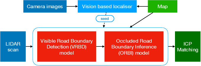 Figure 1 for LiDAR Lateral Localisation Despite Challenging Occlusion from Traffic