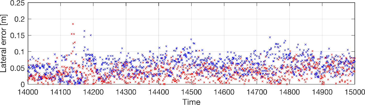 Figure 4 for LiDAR Lateral Localisation Despite Challenging Occlusion from Traffic