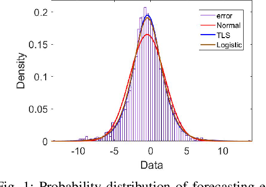 Figure 1 for Optimal Scheduling of Isolated Microgrids Using Automated Reinforcement Learning-based Multi-period Forecasting