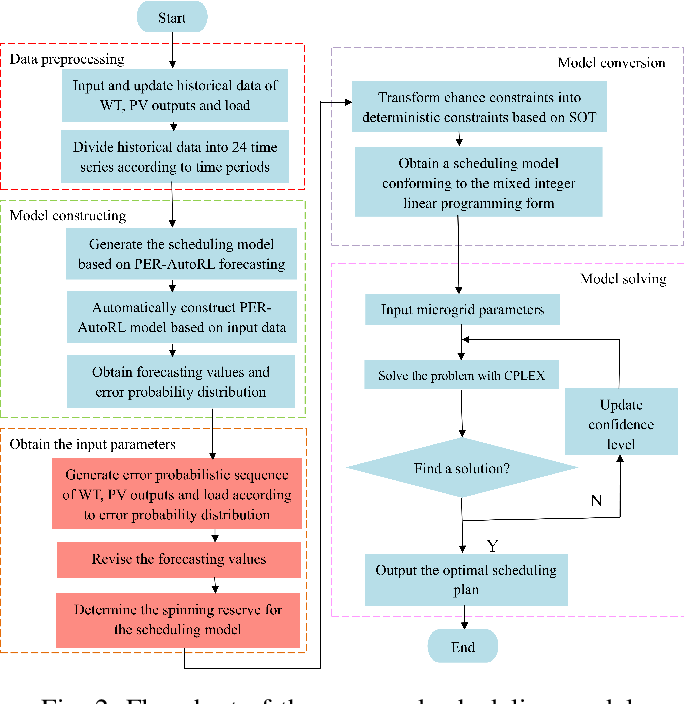 Figure 4 for Optimal Scheduling of Isolated Microgrids Using Automated Reinforcement Learning-based Multi-period Forecasting