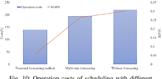 Figure 2 for Optimal Scheduling of Isolated Microgrids Using Automated Reinforcement Learning-based Multi-period Forecasting