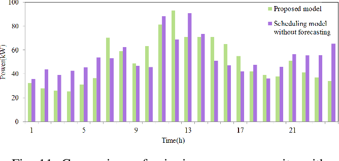 Figure 3 for Optimal Scheduling of Isolated Microgrids Using Automated Reinforcement Learning-based Multi-period Forecasting