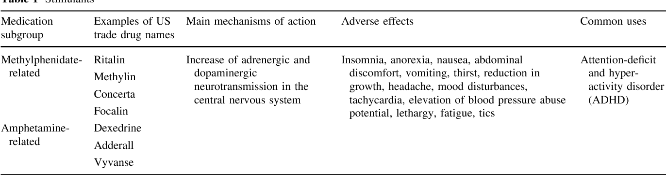 Psychotropic drugs and their impact on the treatment of paediatric