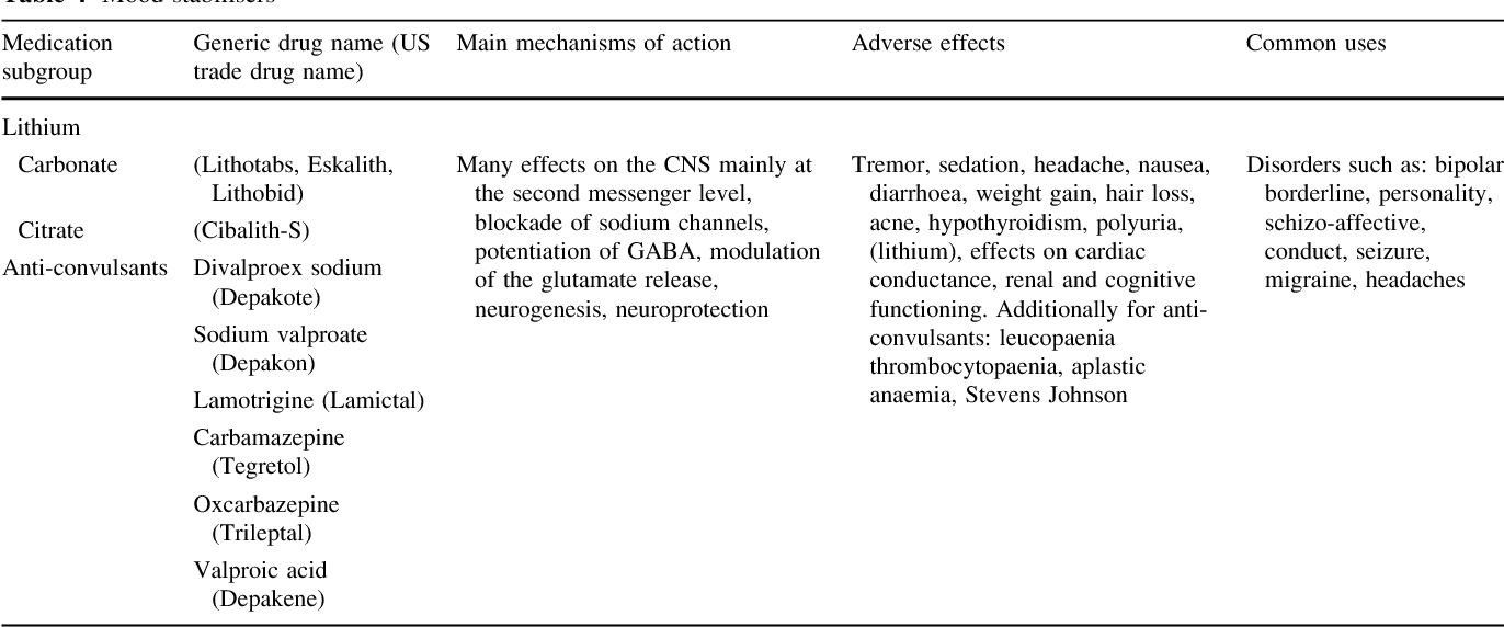 Table 4 from Psychotropic drugs and their impact on the treatment of