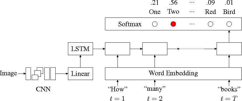 Figure 3 for Exploring Models and Data for Image Question Answering