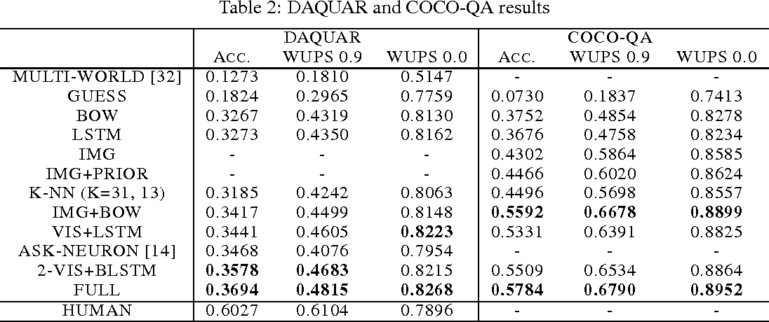 Figure 4 for Exploring Models and Data for Image Question Answering