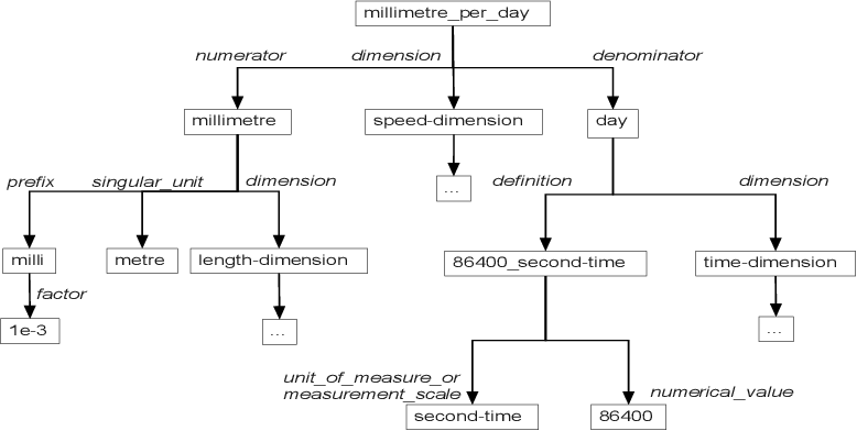Figure 1 for Using MathML to Represent Units of Measurement for Improved Ontology Alignment
