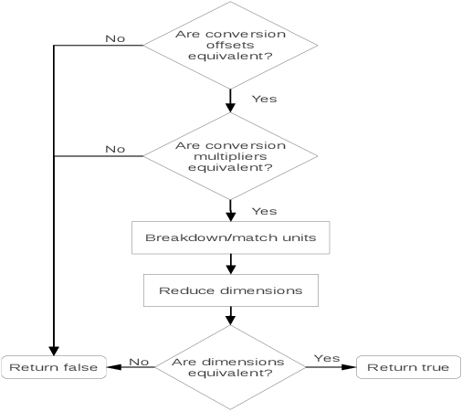 Figure 4 for Using MathML to Represent Units of Measurement for Improved Ontology Alignment